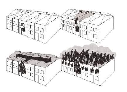 Brandskydd vindar
