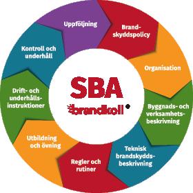 SBA brandskyddsansvarig